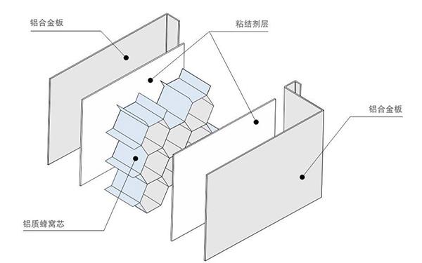 防腐蚀铝蜂窝板结构图