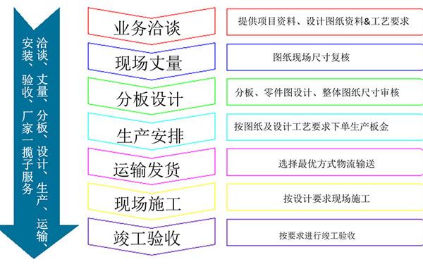 广州长盛建材合作流程