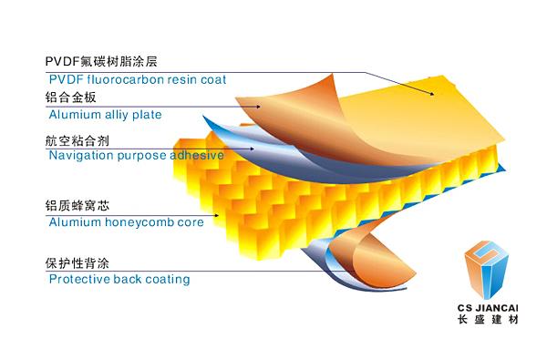 长盛_铝蜂窝板结构图