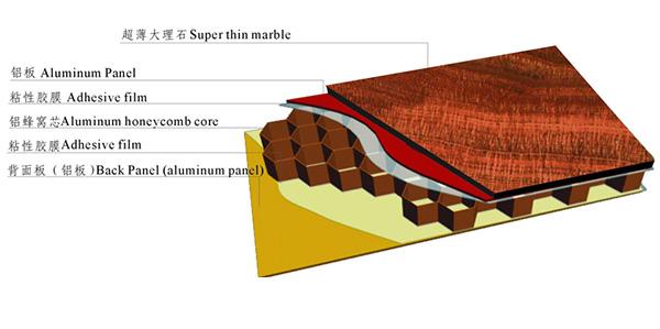 石材铝蜂窝板结构图