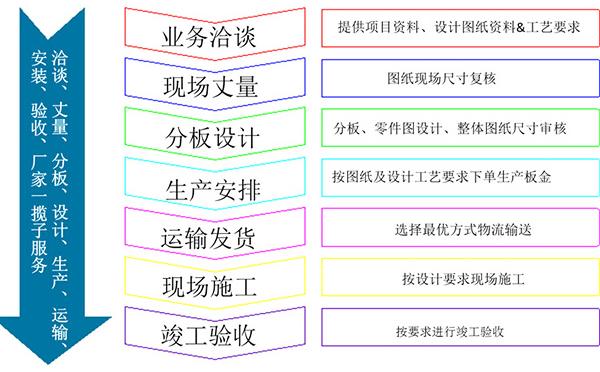 长盛石材铝蜂窝复合板订购流程图