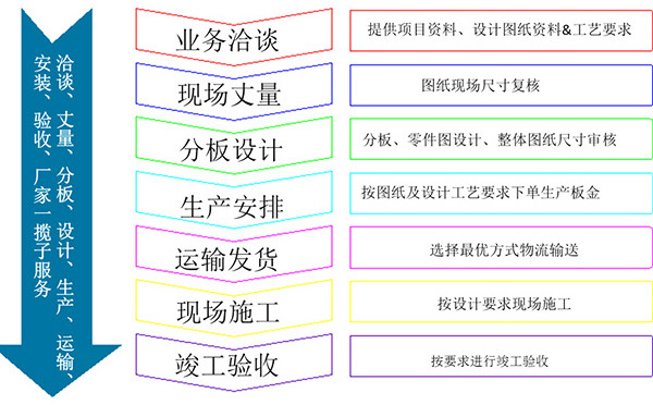 包柱铝单板合作流程解析图