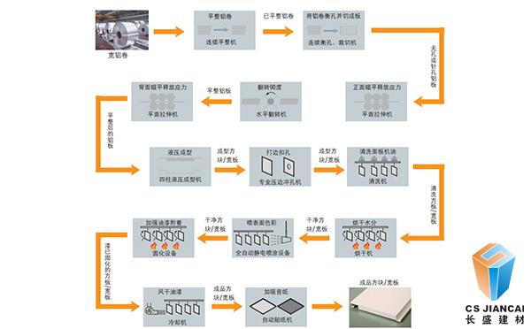 仿木纹铝单板生产流程