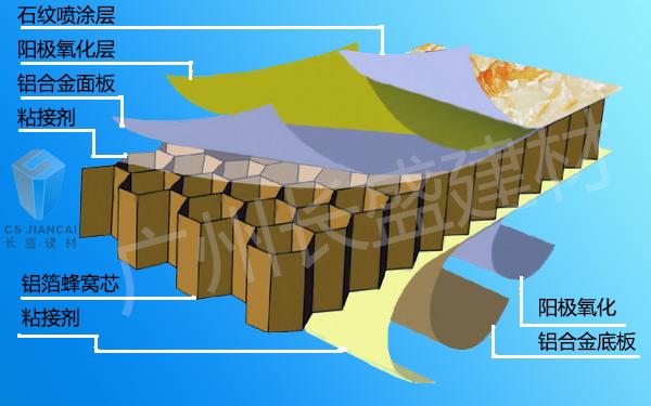 仿石纹铝蜂窝板结构图