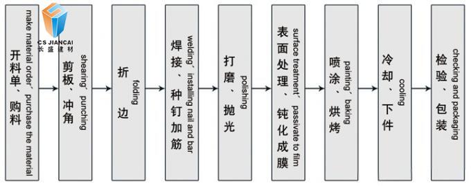 氟碳铝单板生产流程图